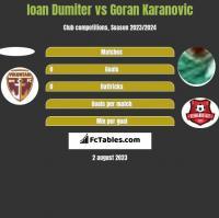 Ioan Dumiter vs Goran Karanovic h2h player stats