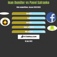 Ioan Dumiter vs Pavol Safranko h2h player stats
