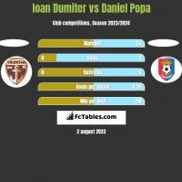 Ioan Dumiter vs Daniel Popa h2h player stats