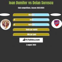 Ioan Dumiter vs Deian Sorescu h2h player stats