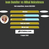 Ioan Dumiter vs Mihai Neicutescu h2h player stats