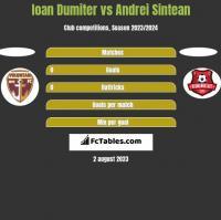 Ioan Dumiter vs Andrei Sintean h2h player stats