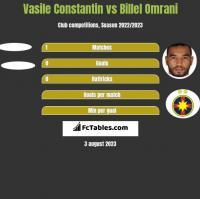 Vasile Constantin vs Billel Omrani h2h player stats