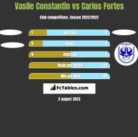 Vasile Constantin vs Carlos Fortes h2h player stats