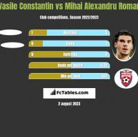 Vasile Constantin vs Mihai Alexandru Roman h2h player stats