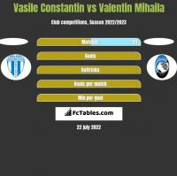 Vasile Constantin vs Valentin Mihaila h2h player stats
