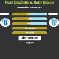 Vasile Constantin vs Stefan Baiaram h2h player stats