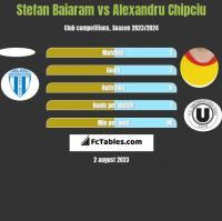 Stefan Baiaram vs Alexandru Chipciu h2h player stats