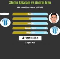 Stefan Baiaram vs Andrei Ivan h2h player stats