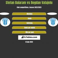 Stefan Baiaram vs Bogdan Vatajelu h2h player stats