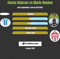 Stefan Baiaram vs Mario Rondon h2h player stats