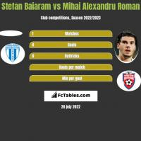 Stefan Baiaram vs Mihai Alexandru Roman h2h player stats