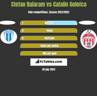 Stefan Baiaram vs Catalin Golofca h2h player stats
