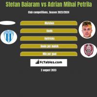 Stefan Baiaram vs Adrian Mihai Petrila h2h player stats