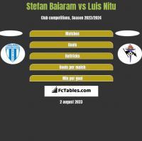 Stefan Baiaram vs Luis Nitu h2h player stats