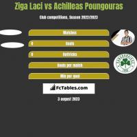 Ziga Laci vs Achilleas Poungouras h2h player stats