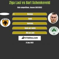 Ziga Laci vs Bart Schenkeveld h2h player stats