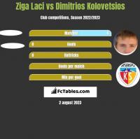Ziga Laci vs Dimitrios Kolovetsios h2h player stats
