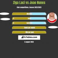 Ziga Laci vs Joao Nunes h2h player stats