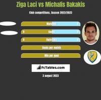 Ziga Laci vs Michalis Bakakis h2h player stats