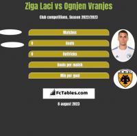 Ziga Laci vs Ognjen Vranjes h2h player stats