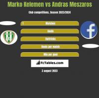 Marko Kelemen vs Andras Meszaros h2h player stats