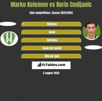 Marko Kelemen vs Boris Cmiljanic h2h player stats