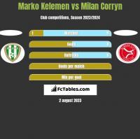 Marko Kelemen vs Milan Corryn h2h player stats