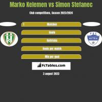 Marko Kelemen vs Simon Stefanec h2h player stats