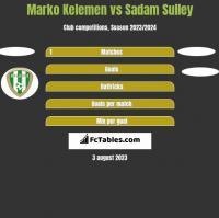 Marko Kelemen vs Sadam Sulley h2h player stats
