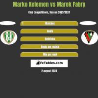 Marko Kelemen vs Marek Fabry h2h player stats