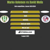 Marko Kelemen vs David Melis h2h player stats