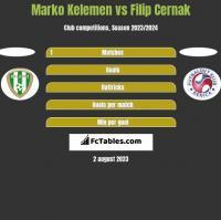 Marko Kelemen vs Filip Cernak h2h player stats