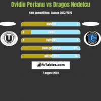 Ovidiu Perianu vs Dragos Nedelcu h2h player stats