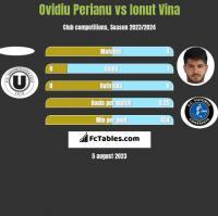 Ovidiu Perianu vs Ionut Vina h2h player stats