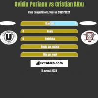 Ovidiu Perianu vs Cristian Albu h2h player stats