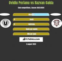 Ovidiu Perianu vs Razvan Oaida h2h player stats