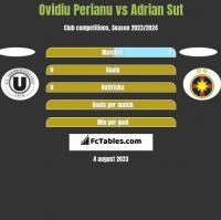 Ovidiu Perianu vs Adrian Sut h2h player stats
