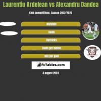Laurentiu Ardelean vs Alexandru Dandea h2h player stats