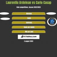 Laurentiu Ardelean vs Carlo Casap h2h player stats