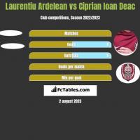 Laurentiu Ardelean vs Ciprian Ioan Deac h2h player stats