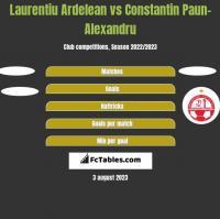 Laurentiu Ardelean vs Constantin Paun-Alexandru h2h player stats