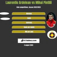 Laurentiu Ardelean vs Mihai Pintilii h2h player stats