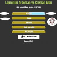 Laurentiu Ardelean vs Cristian Albu h2h player stats