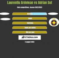 Laurentiu Ardelean vs Adrian Sut h2h player stats