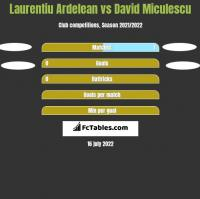 Laurentiu Ardelean vs David Miculescu h2h player stats
