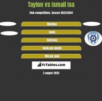 Taylon vs Ismail Isa h2h player stats