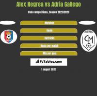 Alex Negrea vs Adria Gallego h2h player stats