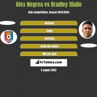 Alex Negrea vs Bradley Diallo h2h player stats