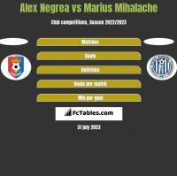Alex Negrea vs Marius Mihalache h2h player stats